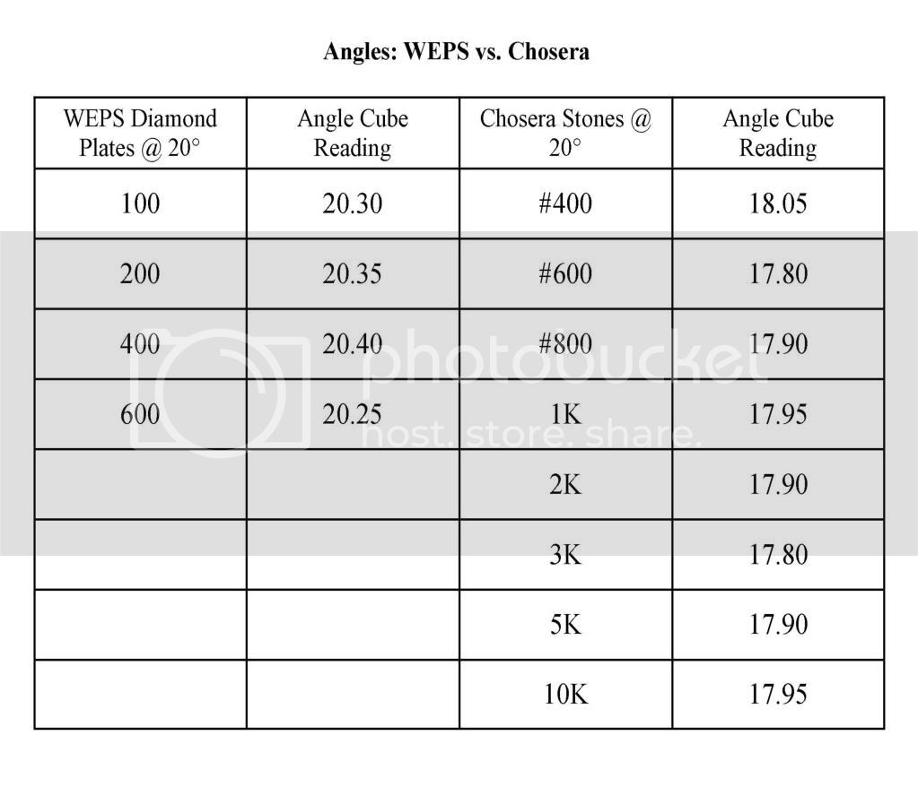WEPS vs. Chosera Angle Comparison Chart